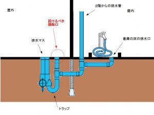 札幌市 豊平区 排水のあふれトラブル 掃除口ありのイメージ