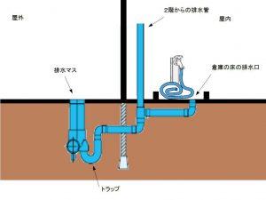 札幌市 豊平区 排水のあふれトラブル 配管イメージ