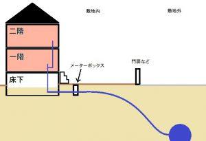 水道本管から屋内まで